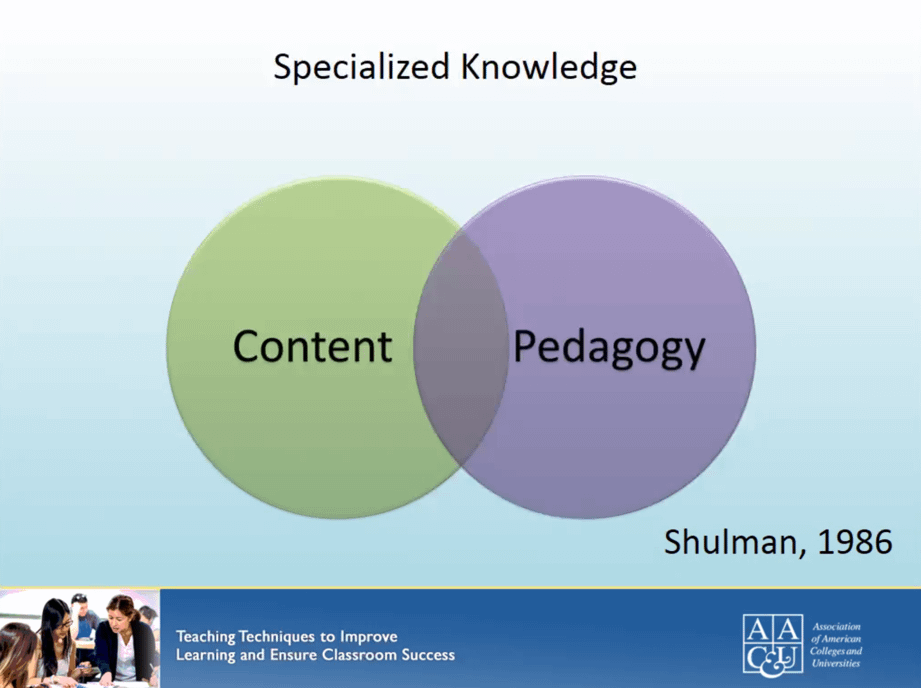 venn diagram of content meets pedagogy