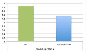 m-communication