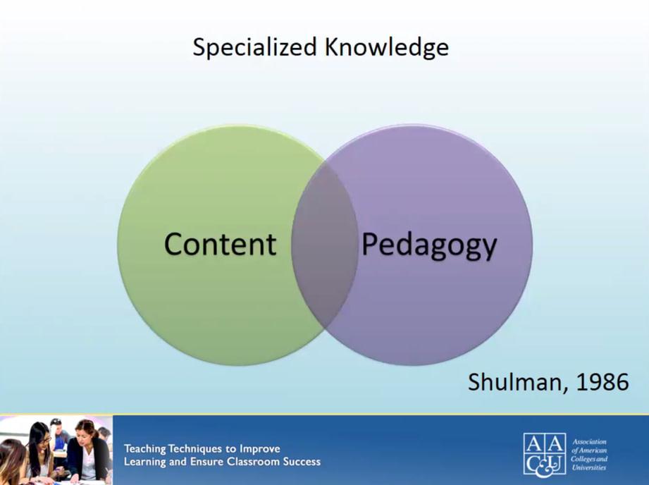 venn diagram of content meets pedagogy