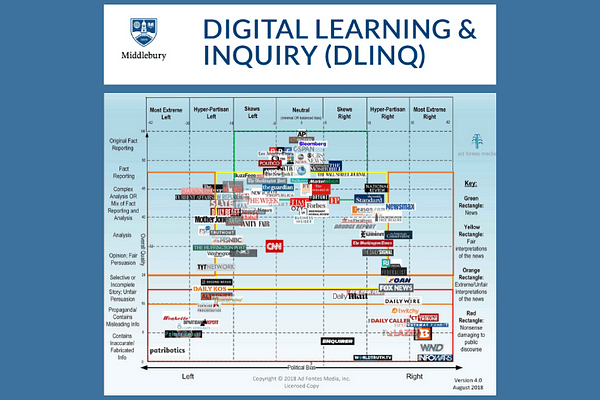 Middlebury Digital Detox: Media Sources chart