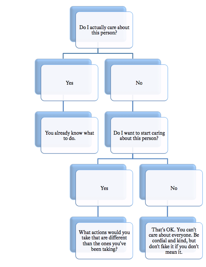 Care Flow Chart